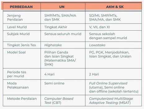 perbedaan Asesmen Nasional dengan Ujian Nasional (UN)